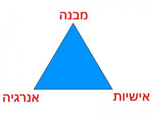 פירמידת ההתרמה